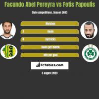 Facundo Abel Pereyra vs Fotis Papoulis h2h player stats