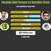 Facundo Abel Pereyra vs Georgios Efrem h2h player stats
