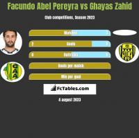 Facundo Abel Pereyra vs Ghayas Zahid h2h player stats