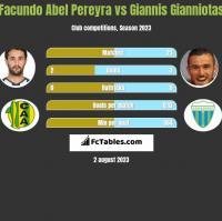 Facundo Abel Pereyra vs Giannis Gianniotas h2h player stats