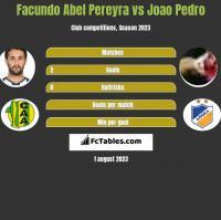 Facundo Abel Pereyra vs Joao Pedro h2h player stats