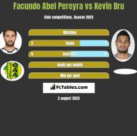 Facundo Abel Pereyra vs Kevin Bru h2h player stats