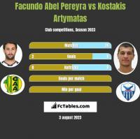 Facundo Abel Pereyra vs Kostakis Artymatas h2h player stats