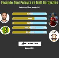 Facundo Abel Pereyra vs Matt Derbyshire h2h player stats