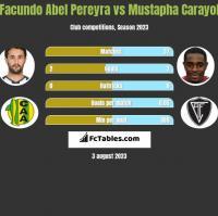 Facundo Abel Pereyra vs Mustapha Carayol h2h player stats