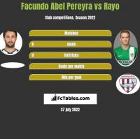Facundo Abel Pereyra vs Rayo h2h player stats