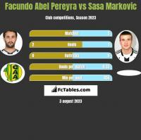 Facundo Abel Pereyra vs Sasa Markovic h2h player stats