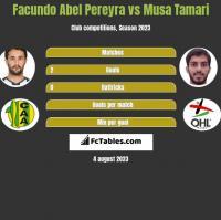 Facundo Abel Pereyra vs Musa Tamari h2h player stats