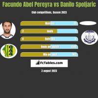 Facundo Abel Pereyra vs Danilo Spoljaric h2h player stats