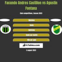 Facundo Andres Castillon vs Agustin Fontana h2h player stats