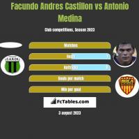 Facundo Andres Castillon vs Antonio Medina h2h player stats