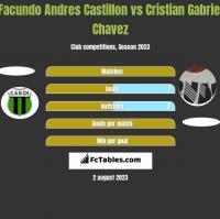 Facundo Andres Castillon vs Cristian Gabriel Chavez h2h player stats