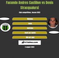 Facundo Andres Castillon vs Denis Stracqualursi h2h player stats