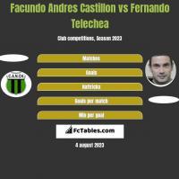Facundo Andres Castillon vs Fernando Telechea h2h player stats