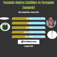 Facundo Andres Castillon vs Fernando Zampedri h2h player stats