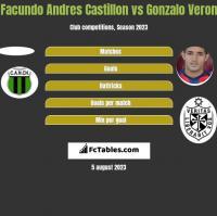 Facundo Andres Castillon vs Gonzalo Veron h2h player stats