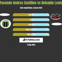 Facundo Andres Castillon vs Reinaldo Lenis h2h player stats