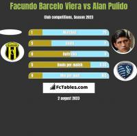 Facundo Barcelo Viera vs Alan Pulido h2h player stats