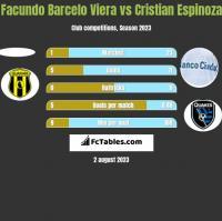 Facundo Barcelo Viera vs Cristian Espinoza h2h player stats