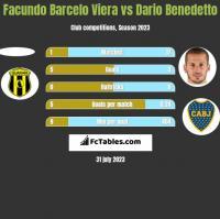 Facundo Barcelo Viera vs Dario Benedetto h2h player stats