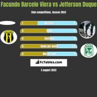 Facundo Barcelo Viera vs Jefferson Duque h2h player stats