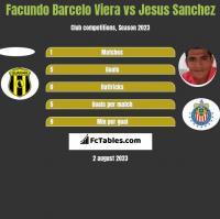 Facundo Barcelo Viera vs Jesus Sanchez h2h player stats