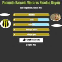 Facundo Barcelo Viera vs Nicolas Royon h2h player stats