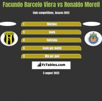Facundo Barcelo Viera vs Ronaldo Morell h2h player stats