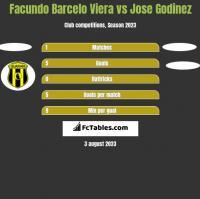 Facundo Barcelo Viera vs Jose Godinez h2h player stats