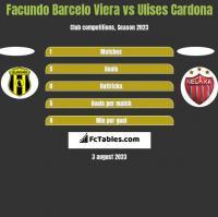 Facundo Barcelo Viera vs Ulises Cardona h2h player stats