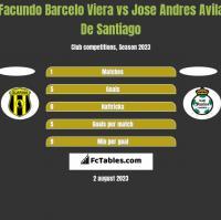 Facundo Barcelo Viera vs Jose Andres Avila De Santiago h2h player stats