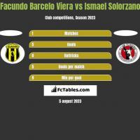 Facundo Barcelo Viera vs Ismael Solorzano h2h player stats