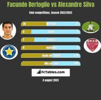 Facundo Bertoglio vs Alexandre Silva h2h player stats