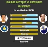 Facundo Bertoglio vs Anastasios Karamanos h2h player stats