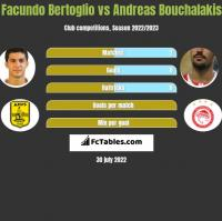 Facundo Bertoglio vs Andreas Bouchalakis h2h player stats