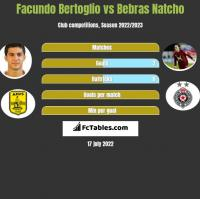Facundo Bertoglio vs Bebras Natcho h2h player stats