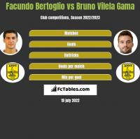 Facundo Bertoglio vs Bruno Vilela Gama h2h player stats