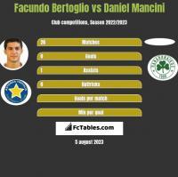 Facundo Bertoglio vs Daniel Mancini h2h player stats