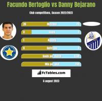 Facundo Bertoglio vs Danny Bejarano h2h player stats