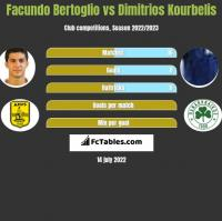 Facundo Bertoglio vs Dimitrios Kourbelis h2h player stats