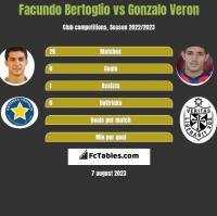 Facundo Bertoglio vs Gonzalo Veron h2h player stats