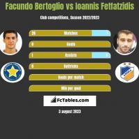 Facundo Bertoglio vs Ioannis Fetfatzidis h2h player stats