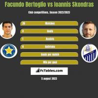 Facundo Bertoglio vs Ioannis Skondras h2h player stats