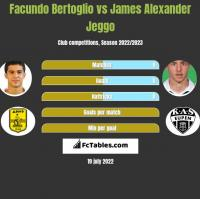 Facundo Bertoglio vs James Alexander Jeggo h2h player stats