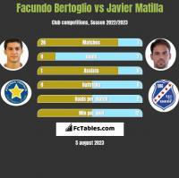Facundo Bertoglio vs Javier Matilla h2h player stats
