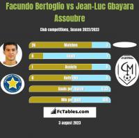 Facundo Bertoglio vs Jean-Luc Gbayara Assoubre h2h player stats