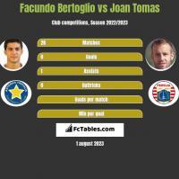 Facundo Bertoglio vs Joan Tomas h2h player stats