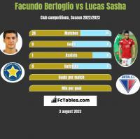 Facundo Bertoglio vs Lucas Sasha h2h player stats