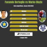 Facundo Bertoglio vs Marko Blazic h2h player stats
