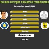 Facundo Bertoglio vs Mateo Ezequiel Garcia h2h player stats